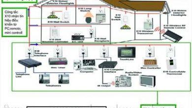 Giải pháp ứng dụng hệ thống quản lý tòa nhà(BMS) và hệ thống an ninh tích hợp(SI)